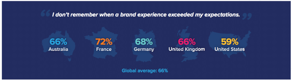 Acquia Closing the CX Gap- Customer Experience Trends Report